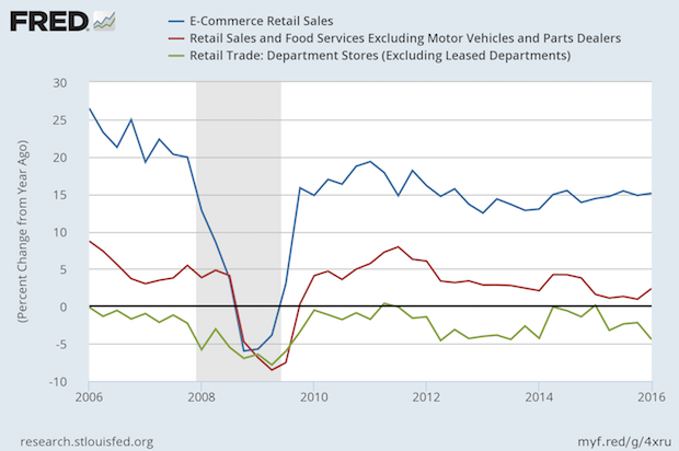 Retail Sales Growth Rates Reflect Changes in Competition and Consumer Preferences