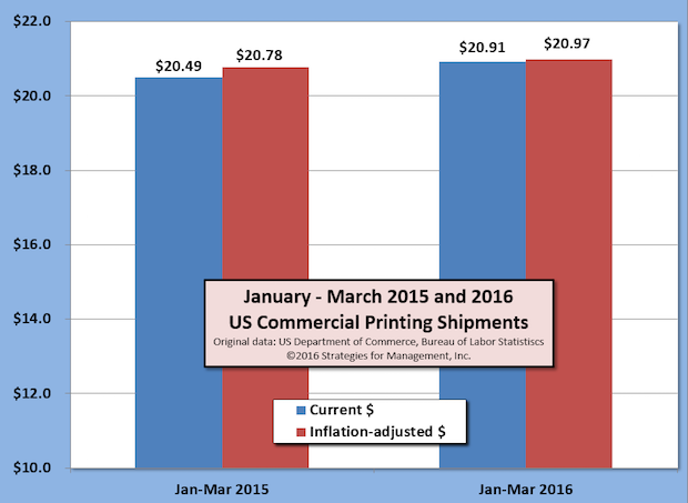 19 Consecutive Months of Improved US Commercial Printing Shipments