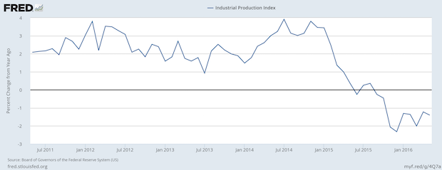 Industrial Production Continues its Negative Turn