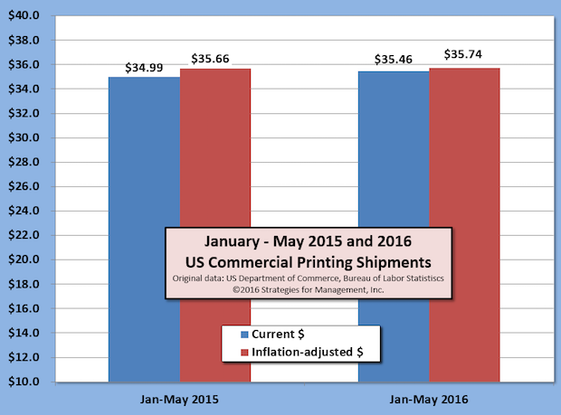 May Printing Shipments Up +1.2% Versus 2015; Trend is Flattening
