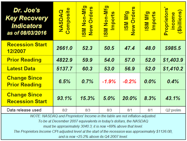Recovery Indicators: 3 Up, 2 Down, 1 Unchanged
