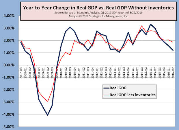 Real GDP for Q2 Revised Down Slightly to +1.1%; Durable Goods Orders Still Contracting