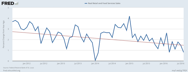 Manufacturing May Be Declining, but Real Retail Sales are Still Positive