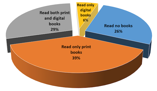 Pew Offers Essential Insights into Book Readership