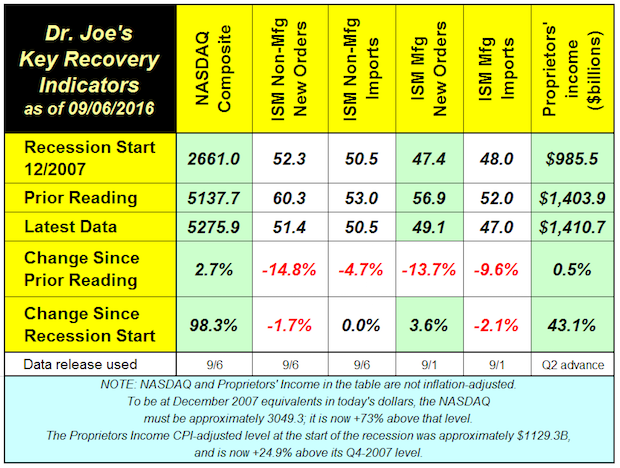 Four of Six Recovery Indicators Fall, Two Now Below Levels of Last Recession