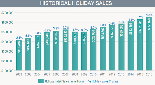 National Retail Federation Forecasts +3.6% in Holiday Retail Sales