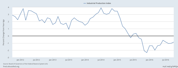 Fed's Industrial Production Index Down for 13 Consecutive Months: A Recession on Inauguration Day?