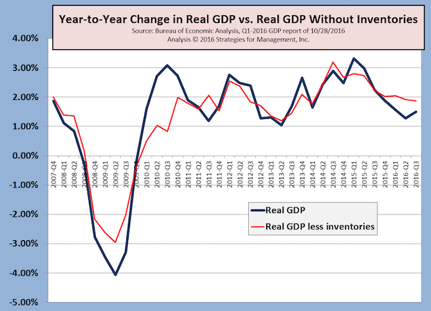 Q3 Real GDP +2.9%; Soybeans Lead the Charge?