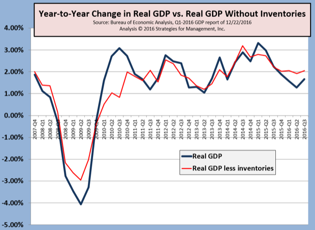 3Q-2016 Real GDP Revised Up Again; Did US Just Emerge from an Unrecognized Recession?