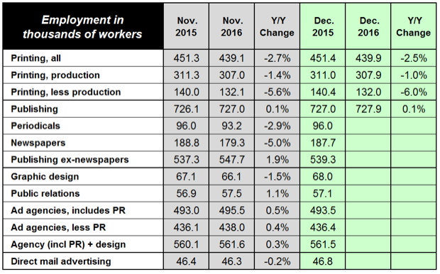 US Commercial Printing Industry Employment Finishes -2.5%; Consolidation Effects Evident
