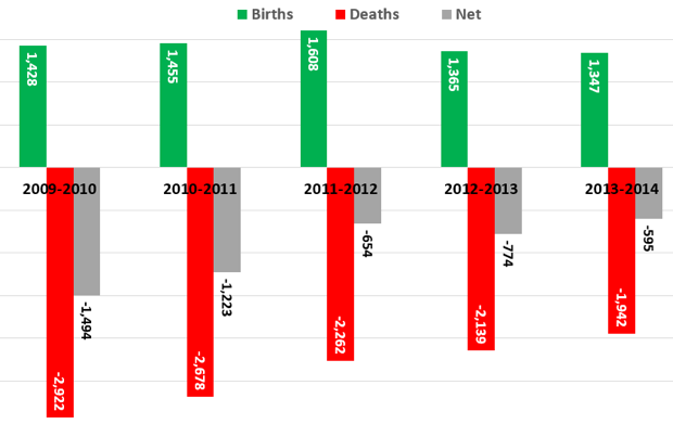 Births and Deaths of Commercial Printing Establishments, 2010 to 2014