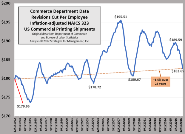 Inflation-adjusted Shipments per Employee