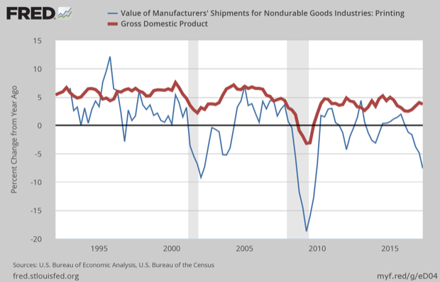 Updated Commercial Printing and New GDP Data