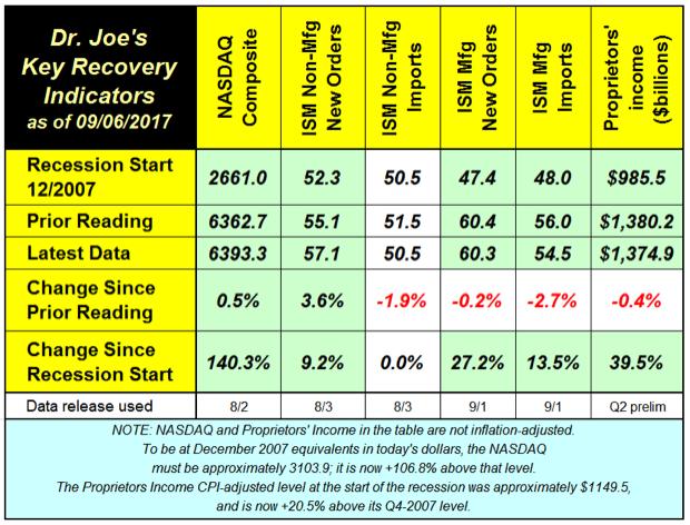 Dr. Joe's Key Recovery Indicators