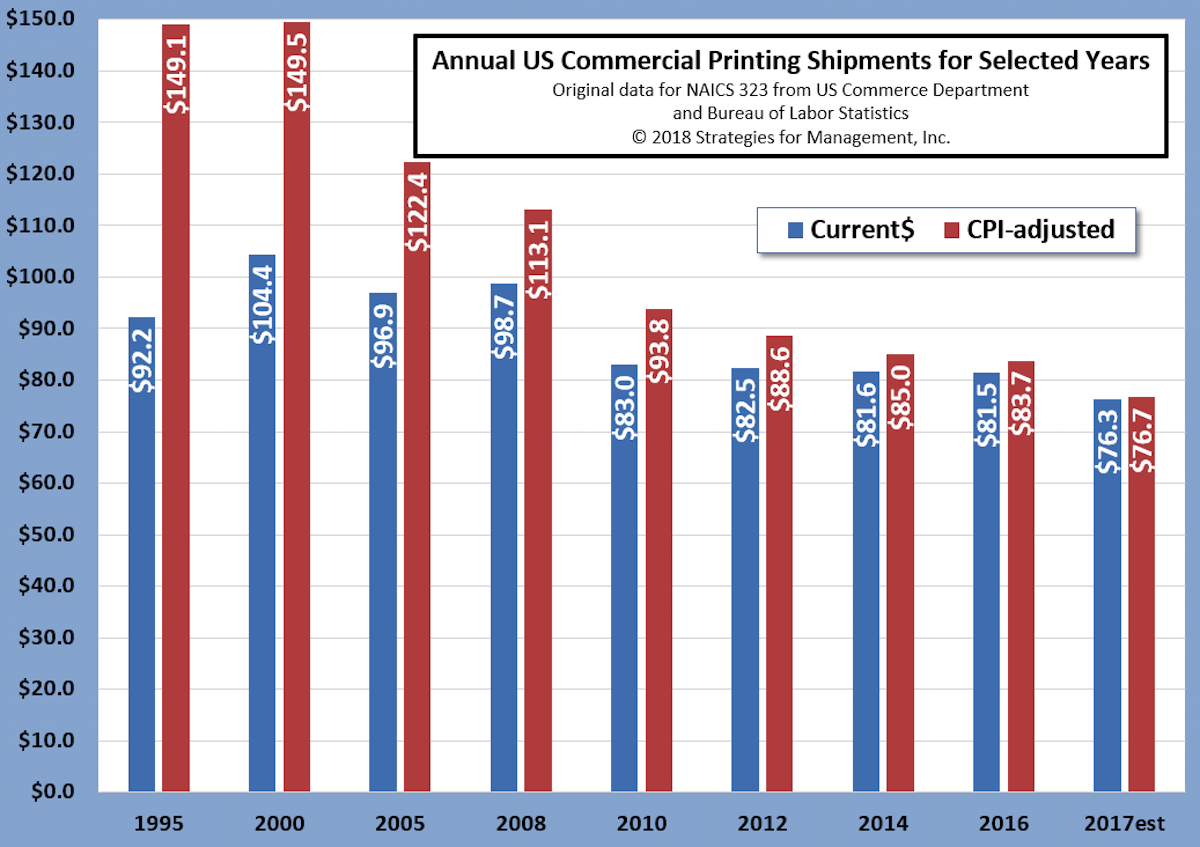 2017 NAICS 323 US Commercial Printing Industry Shipments