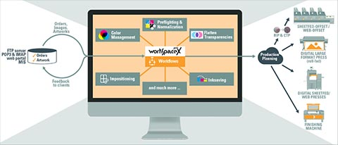 OneVision Software with Prepress and Workflow Automation Software