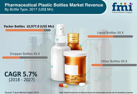 Demand for Pharmaceutical Plastic Bottles Market to Soar from End