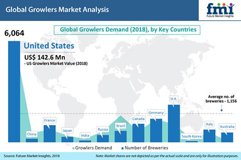 Research Report Explores the Growlers Market Will Grow at ... on beer brand map, beer bottle map, beer chart map,