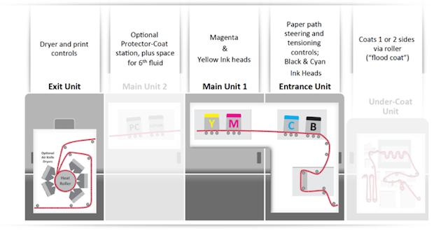 Production Inkjet—The Next Wave: Ricoh Pro VC60000