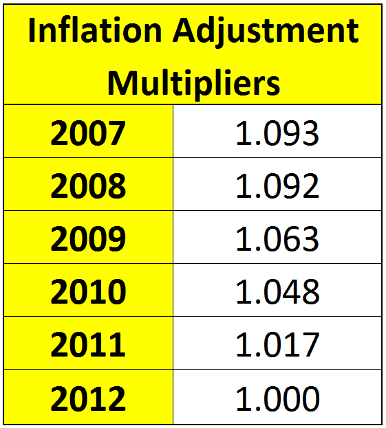 inflation adjustment multipliers 011813