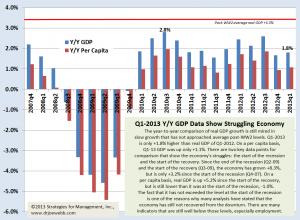 GDP Q1advance chart 042913