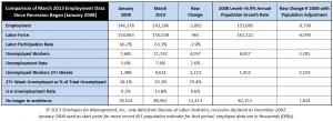 unemployment analysis 041013