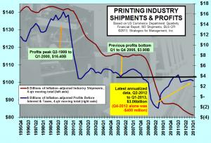 profits 062013