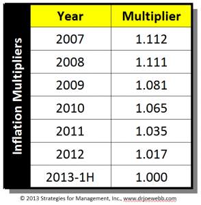 inflation multipliers 071713