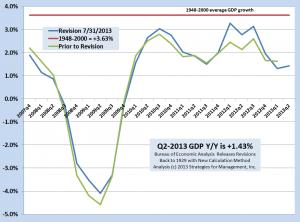 GDP rev 080113