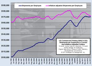 shipments per employee 081413