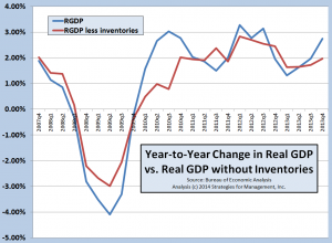 GDP and inventories 013014