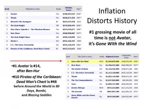 Inflation Distorts History updated 011714