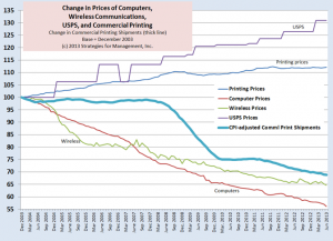 USPS inflation