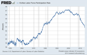 labor participation rate 011414