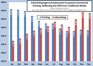 printing and agency employment 020714