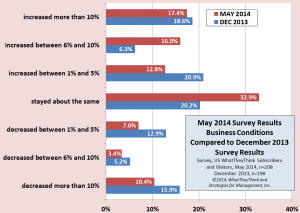 Biz cond may 14 v dec 13 survey results
