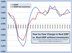 GDP and inventories 052814