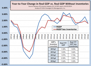 GDP chart 062514
