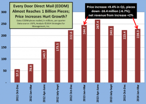 EDDM Does Not Mean Elastic Demand Direct Mail - WhatTheyThink