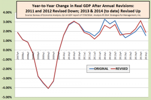 GDP revisions 073014