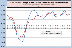 GDP w wo inventories 073014