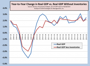 GDP Q2-14 revision 082814 inventory adj