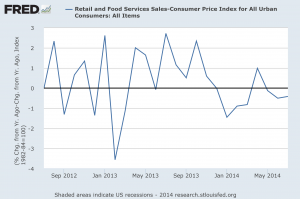 Retail sales adj by CPI contracted 6 of last 7 months 082014