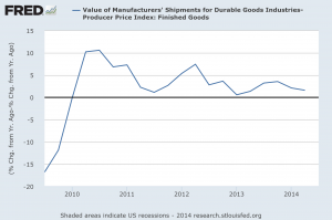 durable goods shipments less ppi 082814