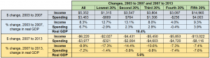 income & spending changes 2003to2007to2013 091714