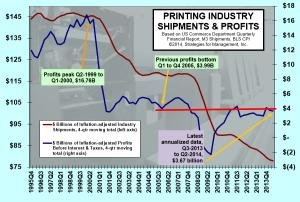 printing profits 091014