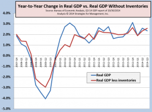 GDP and inventories 110914