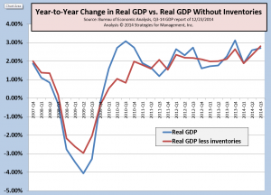 GDP Q3 12-14