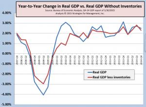 GDP Q4-2014 013015
