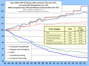 Price Gap of USPS vs other technologies 011915